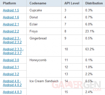 tableau-statistiques-repartition-android-mars-2012