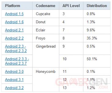 tableau-statistiques-repartition-android-novembre-2011