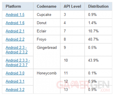 tableau-statistiques-repartition-android-novembre-2011