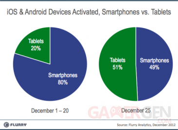 Tablets_vs_Smartphones_noel-2012